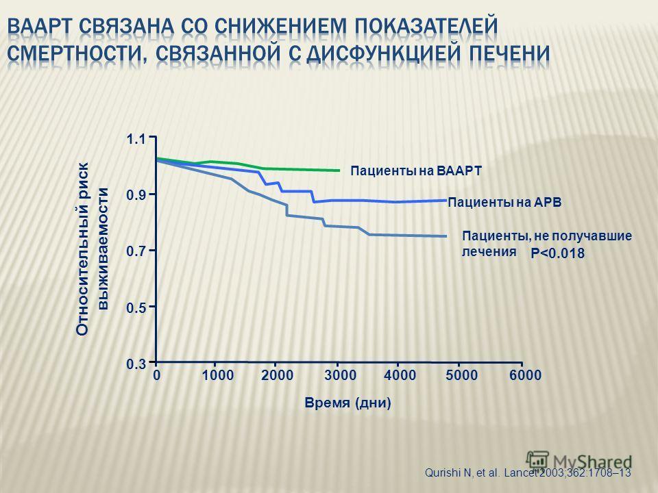 Qurishi N, et al. Lancet 2003;362:1708–13 Пациенты на ВААРT Пациенты на АРВ Пациенты, не получавшие лечения 6000500040003000200010000 1.1 0.9 0.7 0.5 0.3 P