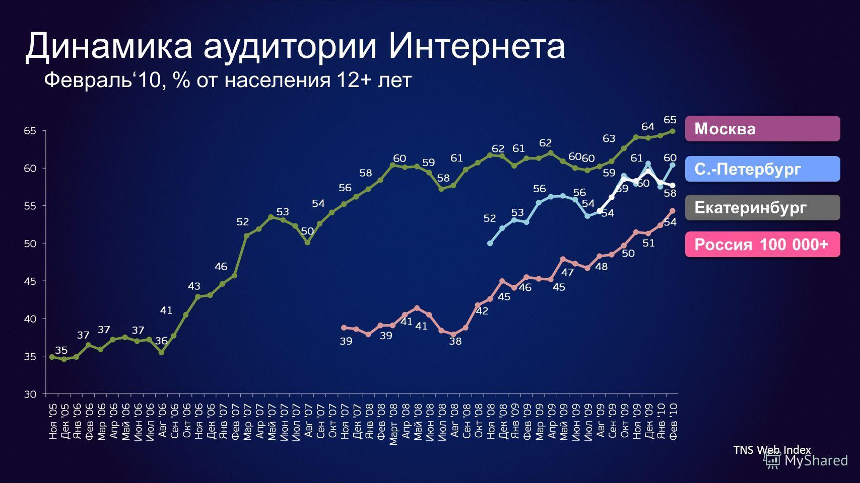 Динамика аудитории Интернета Февраль10, % от населения 12+ лет Россия 100 000+ Екатеринбург Москва С.-Петербург TNS Web Index