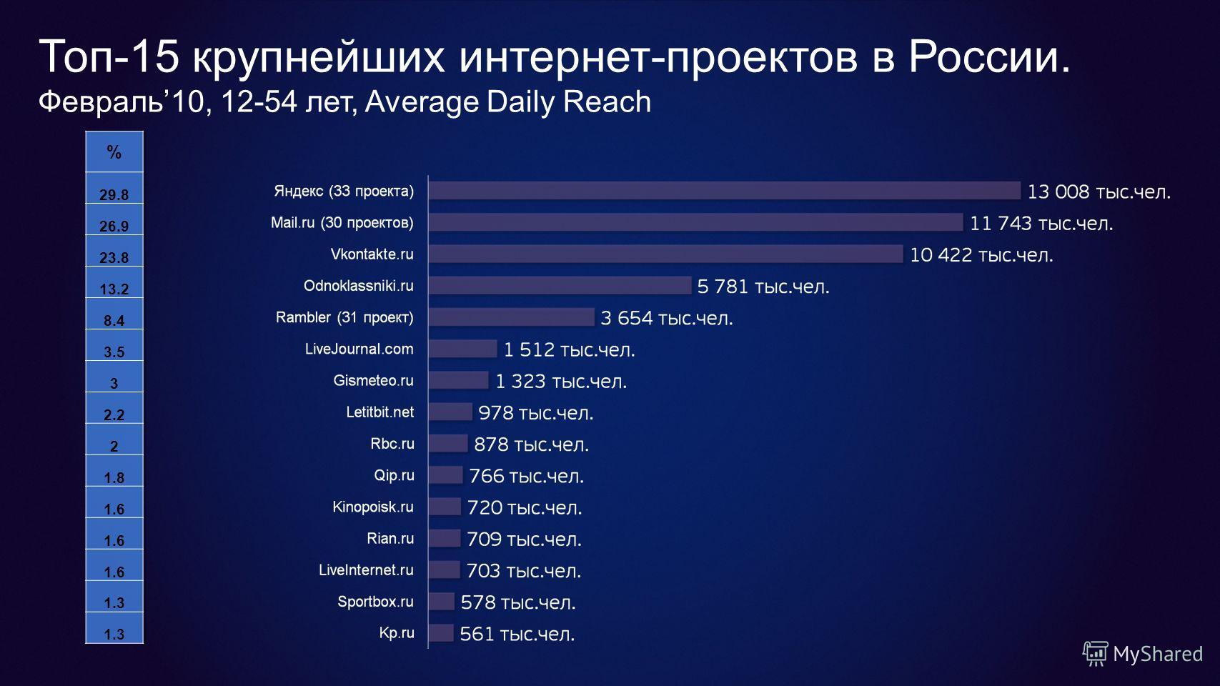 Топ-15 крупнейших интернет-проектов в России. Февраль10, 12-54 лет, Average Daily Reach