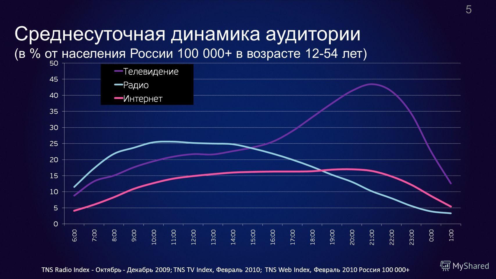 Среднесуточная динамика аудитории (в % от населения России 100 000+ в возрасте 12-54 лет) 5 TNS Radio Index - Октябрь - Декабрь 2009; TNS TV Index, Февраль 2010; TNS Web Index, Февраль 2010 Россия 100 000+