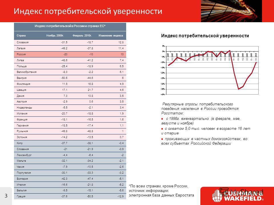 3 Индекс потребительской уверенности Индекс потребительской в России и странах ЕС* СтранаНоябрь 2009г.Февраль 2010г.Изменение индекса Словакия-31,5-18,712,8 Латвия-49,2-37,811,4 Россия-20-1010 Литва-48,6-41,27,4 Польша-25,4-18,96,5 Великобритания-8,3