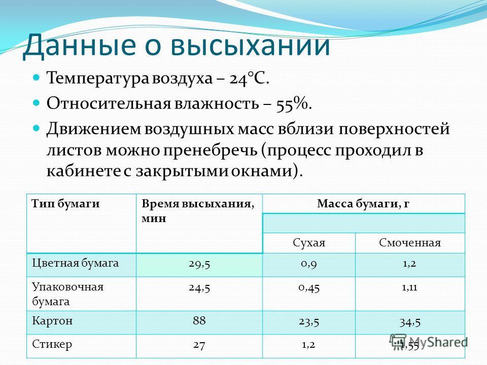 Данные о высыхании Тип бумагиВремя высыхания, мин Масса бумаги, г СухаяСмоченная Цветная бумага29,50,91,2 Упаковочная бумага 24,50,451,11 Картон8823,534,5 Стикер271,21,55 Температура воздуха – 24°C. Относительная влажность – 55%. Движением воздушных