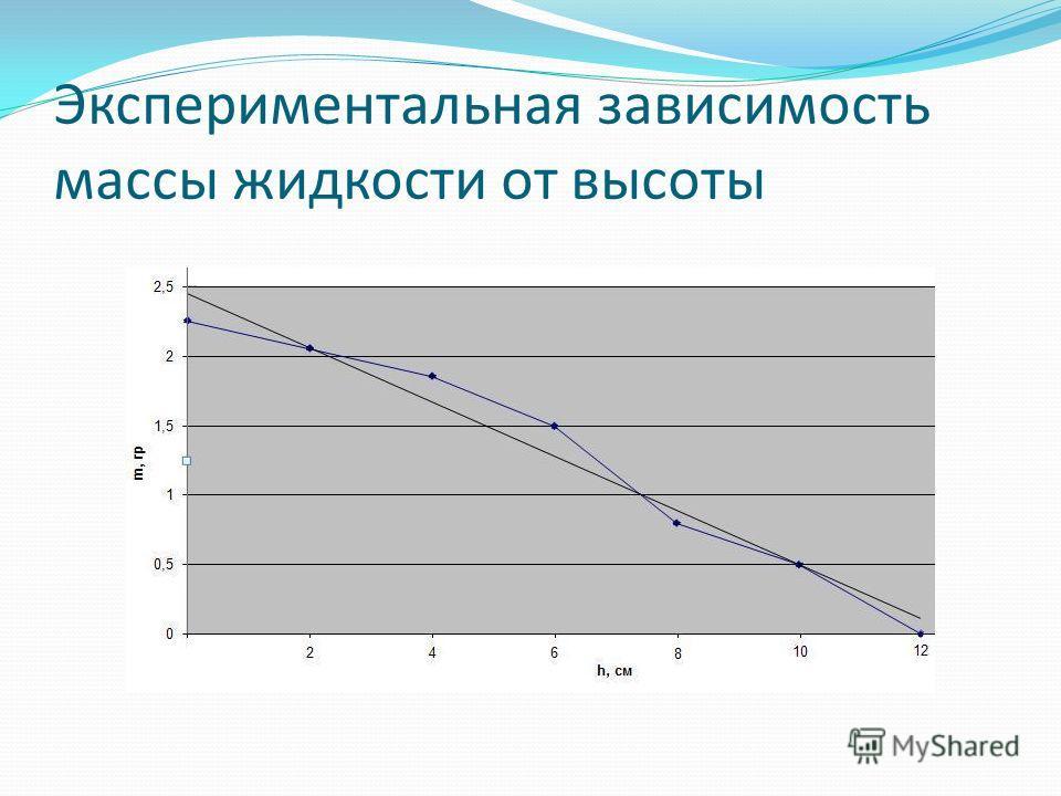 Экспериментальная зависимость массы жидкости от высоты