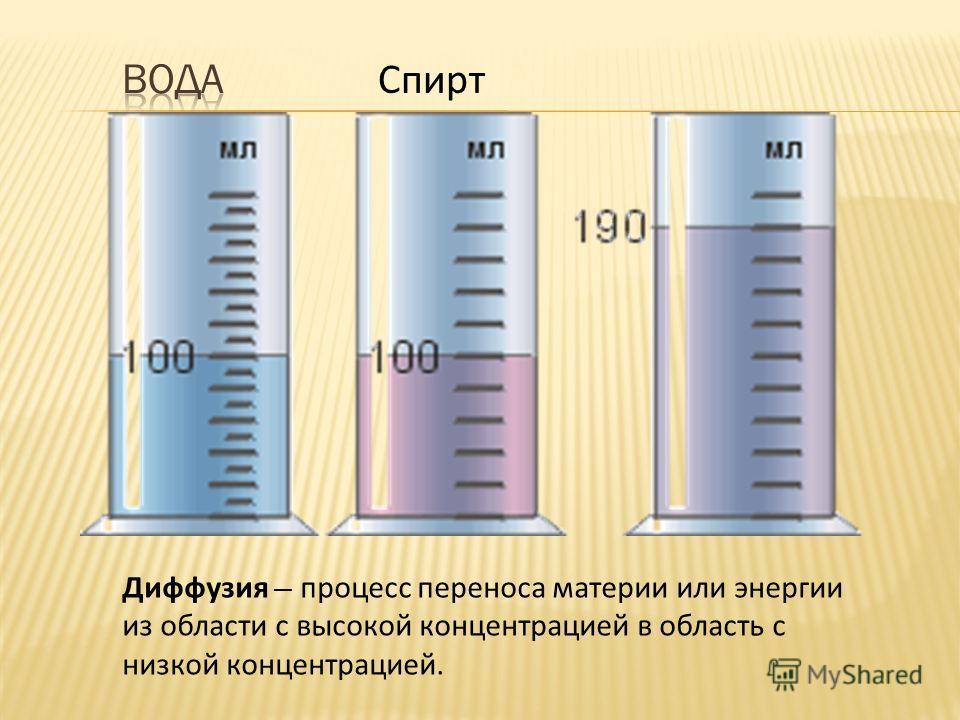 Спирт Диффузия процесс переноса материи или энергии из области с высокой концентрацией в область с низкой концентрацией.