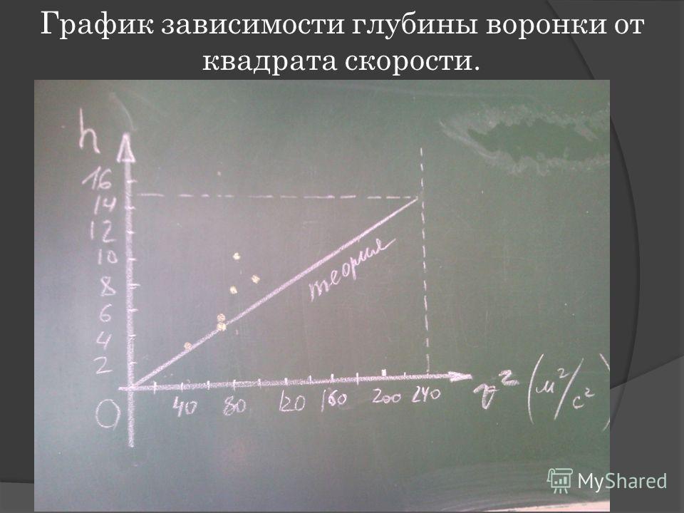 График зависимости глубины воронки от квадрата скорости.