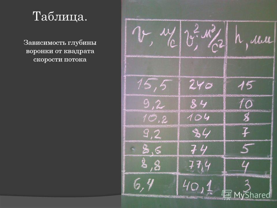 Таблица. Зависимость глубины воронки от квадрата скорости потока
