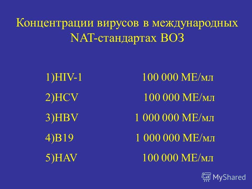 Концентрации вирусов в международных NAT-стандартах ВОЗ 1)HIV-1 100 000 МЕ/мл 2)HCV 100 000 МЕ/мл 3)HBV 1 000 000 МЕ/мл 4)B19 1 000 000 МЕ/мл 5)HAV 100 000 МЕ/мл