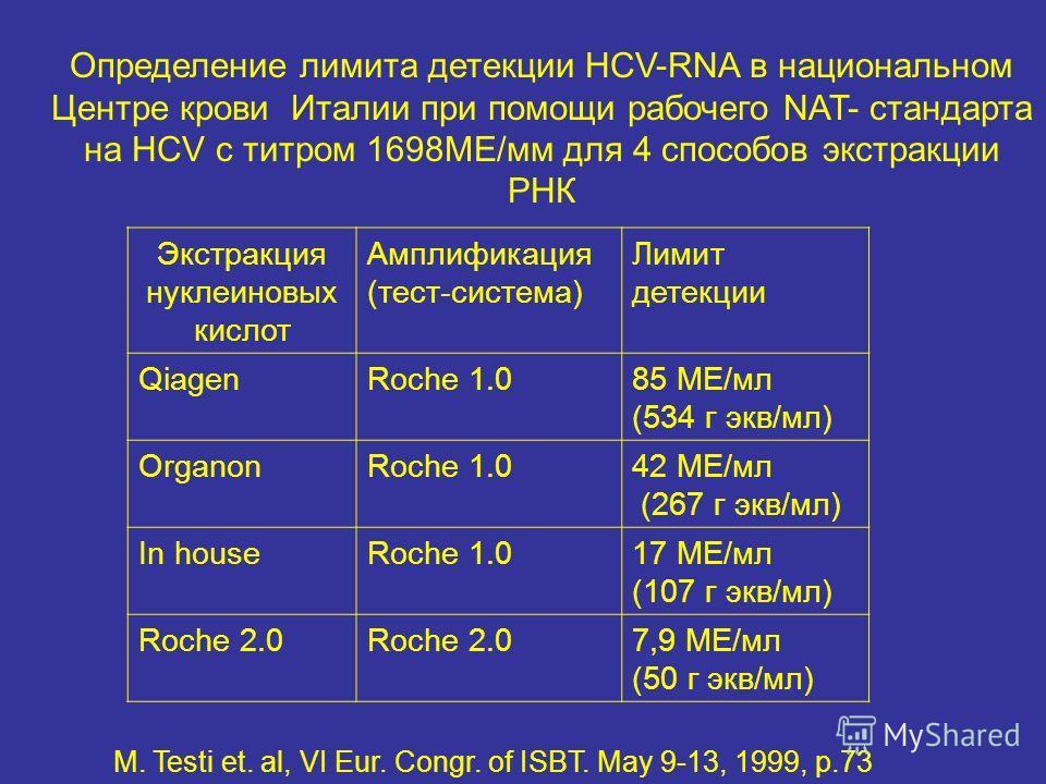 Экстракция нуклеиновых кислот Амплификация (тест-система) Лимит детекции QiagenRoche 1.085 ME/мл (534 г экв/мл) OrganonRoche 1.042 ME/мл (267 г экв/мл) In houseRoche 1.017 ME/мл (107 г экв/мл) Roche 2.0 7,9 ME/мл (50 г экв/мл) M. Testi et. al, VI Eur