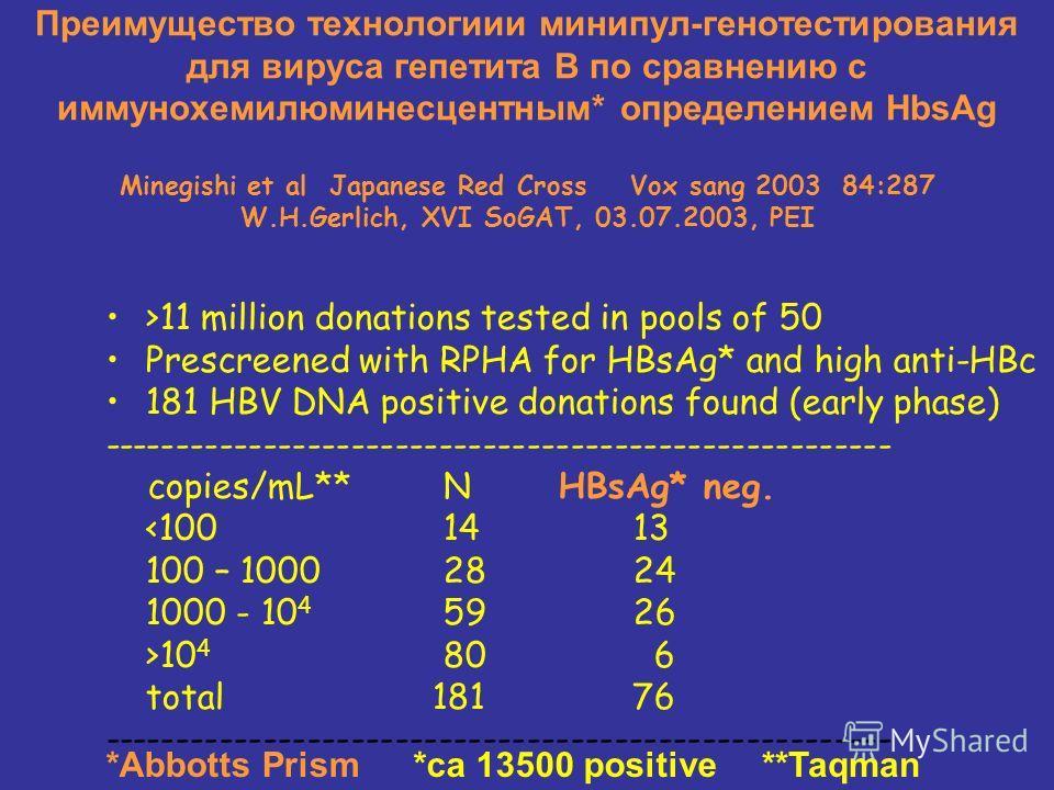 Преимущество технологиии минипул-генотестирования для вируса гепетита В по сравнению с иммунохемилюминесцентным* определением HbsAg Minegishi et al Japanese Red Cross Vox sang 2003 84:287 W.H.Gerlich, XVI SoGAT, 03.07.2003, PEI >11 million donations