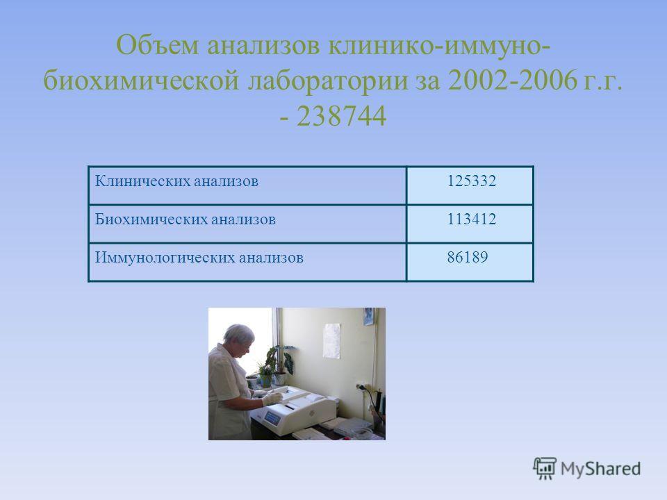 Объем анализов клинико-иммуно- биохимической лаборатории за 2002-2006 г.г. - 238744 Клинических анализов125332 Биохимических анализов113412 Иммунологических анализов86189