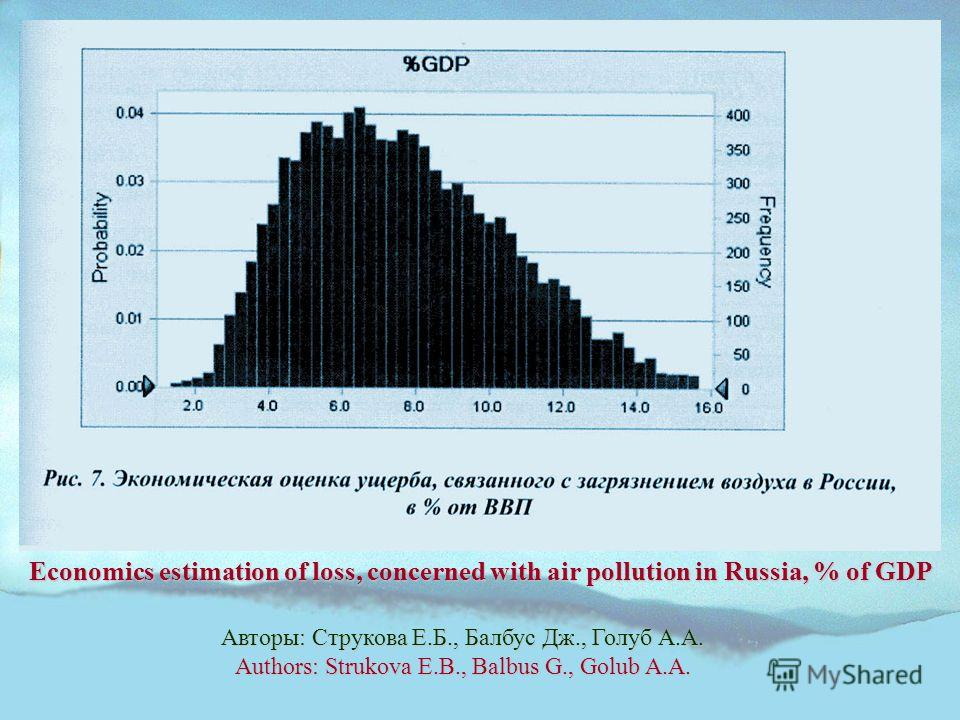 Авторы: Струкова Е.Б., Балбус Дж., Голуб А.А. Authors: Strukova E.B., Balbus G., Golub A.A. Economics estimation of loss, concerned with air pollution in Russia, % of GDP