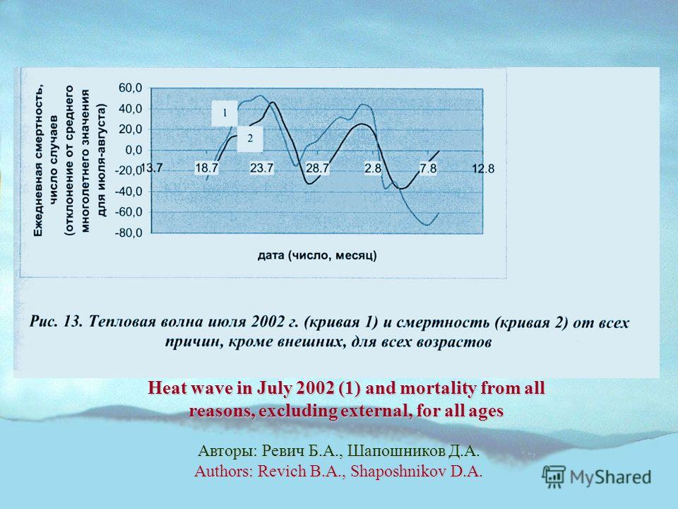 Авторы: Ревич Б.А., Шапошников Д.А. Authors: Revich B.A., Shaposhnikov D.A. Heat wave in July 2002 (1) and mortality from all reasons, excluding external, for all ages