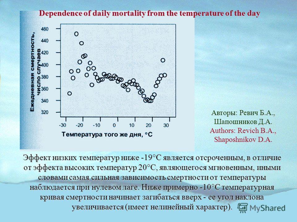Эффект низких температур ниже -19°С является отсроченным, в отличие от эффекта высоких температур 20°С, являющегося мгновенным, иными словами самая сильная зависимость смертности от температуры наблюдается при нулевом лаге. Ниже примерно -10°С темпер