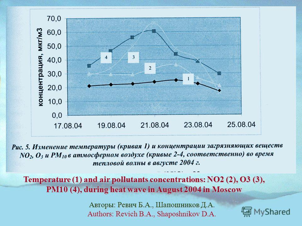 Авторы: Ревич Б.А., Шапошников Д.А. Authors: Revich B.A., Shaposhnikov D.A. Temperature (1) and air pollutants concentrations: NO2 (2), O3 (3), PM10 (4), during heat wave in August 2004 in Moscow