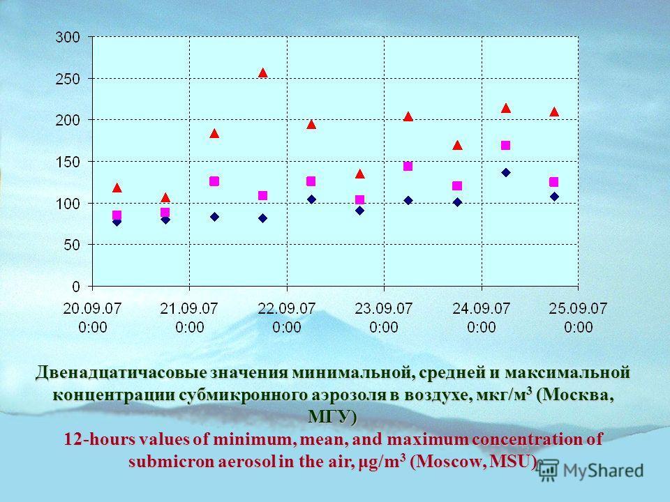 Двенадцатичасовые значения минимальной, средней и максимальной концентрации субмикронного аэрозоля в воздухе, мкг/м 3 (Москва, МГУ) 12-hours values of minimum, mean, and maximum concentration of submicron aerosol in the air, μg/m 3 (Moscow, MSU)