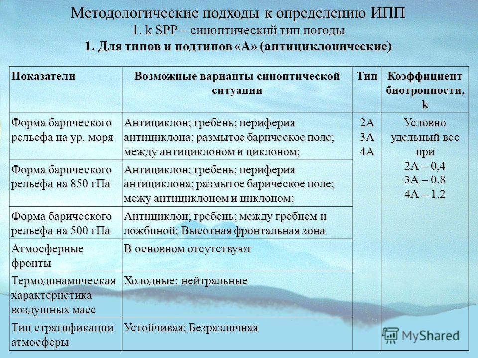 Методологические подходы к определению ИПП 1. k SPP – синоптический тип погоды 1. Для типов и подтипов «А» (антициклонические) Показатели Возможные варианты синоптической ситуации Тип Коэффициент биотропности, k Форма барического рельефа на ур. моря