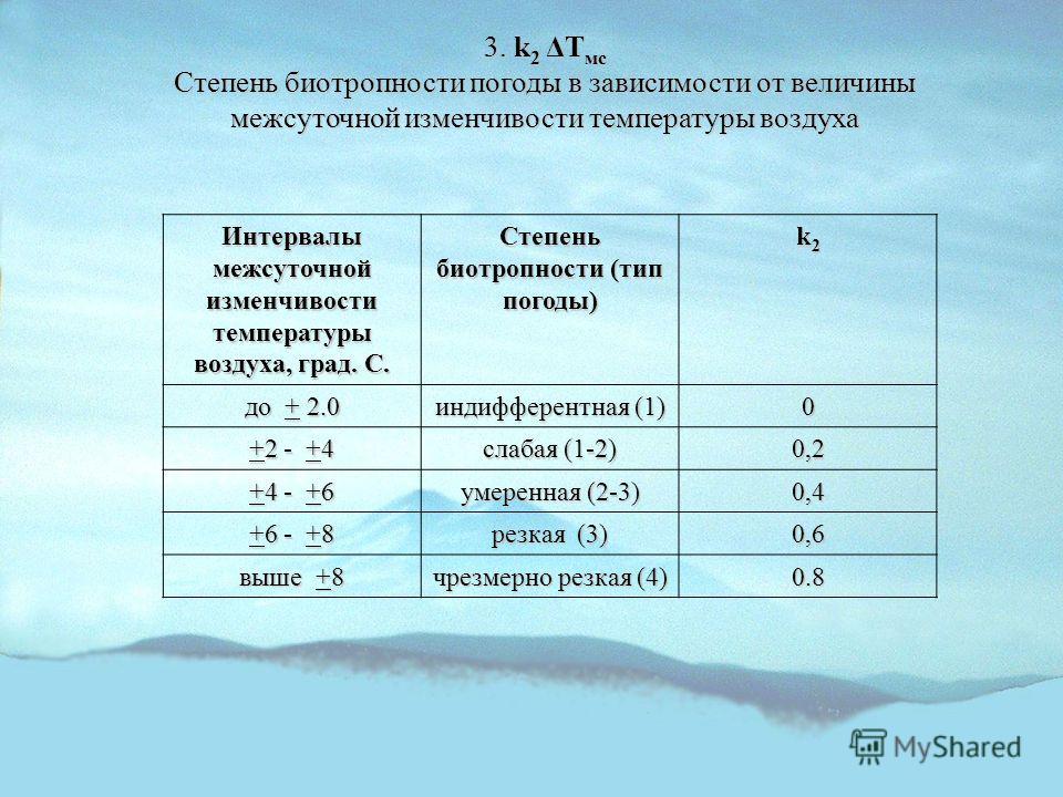 3. k 2 ΔT мс Степень биотропности погоды в зависимости от величины межсуточной изменчивости температуры воздуха Интервалы межсуточной изменчивости температуры воздуха, град. С. Степень биотропности (тип погоды) k2k2k2k2 до + 2.0 индифферентная (1) 0