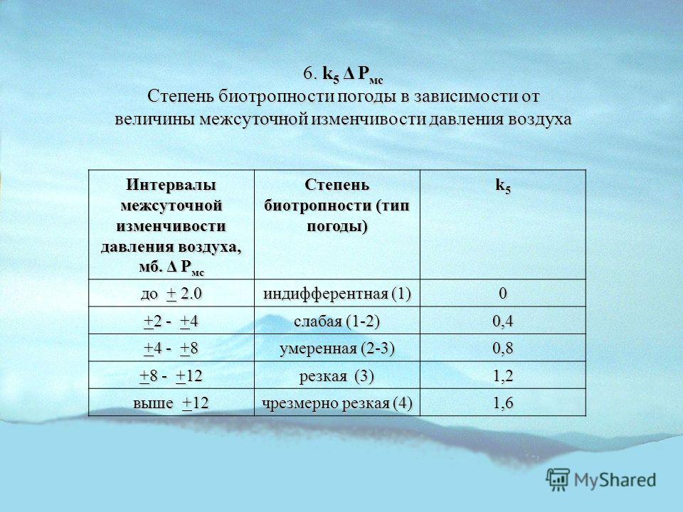 6. k 5 Δ P мс Степень биотропности погоды в зависимости от величины межсуточной изменчивости давления воздуха Интервалы межсуточной изменчивости давления воздуха, мб. Δ P мс Степень биотропности (тип погоды) k5k5k5k5 до + 2.0 индифферентная (1) 0 +2