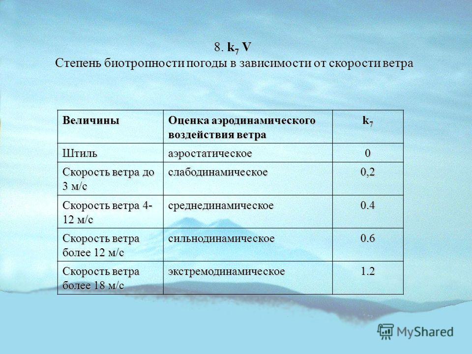 8. k 7 V Степень биотропности погоды в зависимости от скорости ветра Величины Оценка аэродинамического воздействия ветра k7k7k7k7 Штильаэростатическое0 Скорость ветра до 3 м/с слабодинамическое0,2 Скорость ветра 4- 12 м/с среднединамическое0.4 Скорос