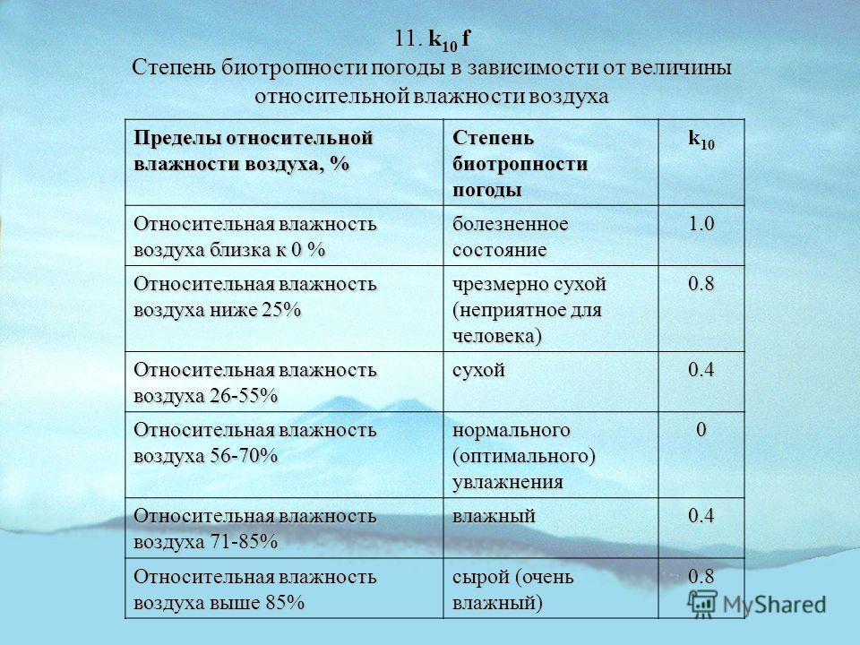 11. k 10 f Степень биотропности погоды в зависимости от величины относительной влажности воздуха Пределы относительной влажности воздуха, % Степень биотропности погоды k 10 Относительная влажность воздуха близка к 0 % болезненное состояние 1.0 Относи