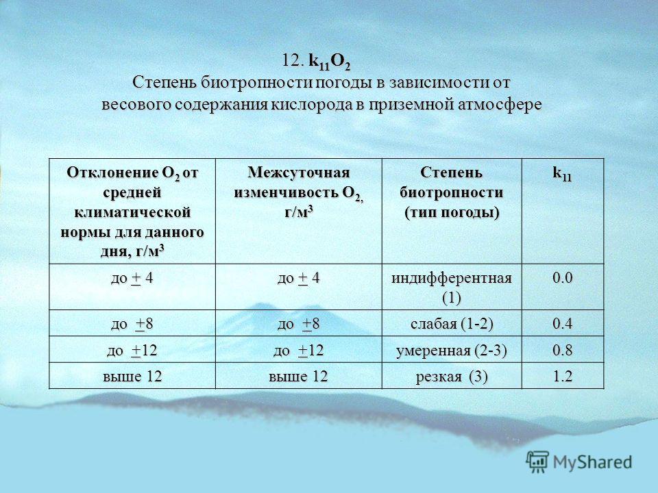 12. k 11 O 2 Степень биотропности погоды в зависимости от весового содержания кислорода в приземной атмосфере Отклонение О 2 от средней климатической нормы для данного дня, г/м 3 Межсуточная изменчивость О 2, г/м 3 Степень биотропности (тип погоды) k