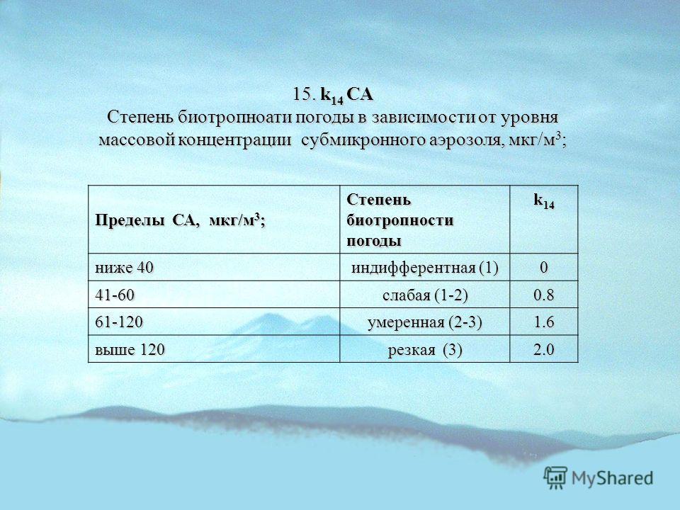 15. k 14 СА Степень биотропноати погоды в зависимости от уровня массовой концентрации субмикронного аэрозоля, мкг/м 3 ; Пределы СА, мкг/м 3 ; Степень биотропности погоды k 14 ниже 40 индифферентная (1) 0 41-60 слабая (1-2) 0.8 61-120 умеренная (2-3)