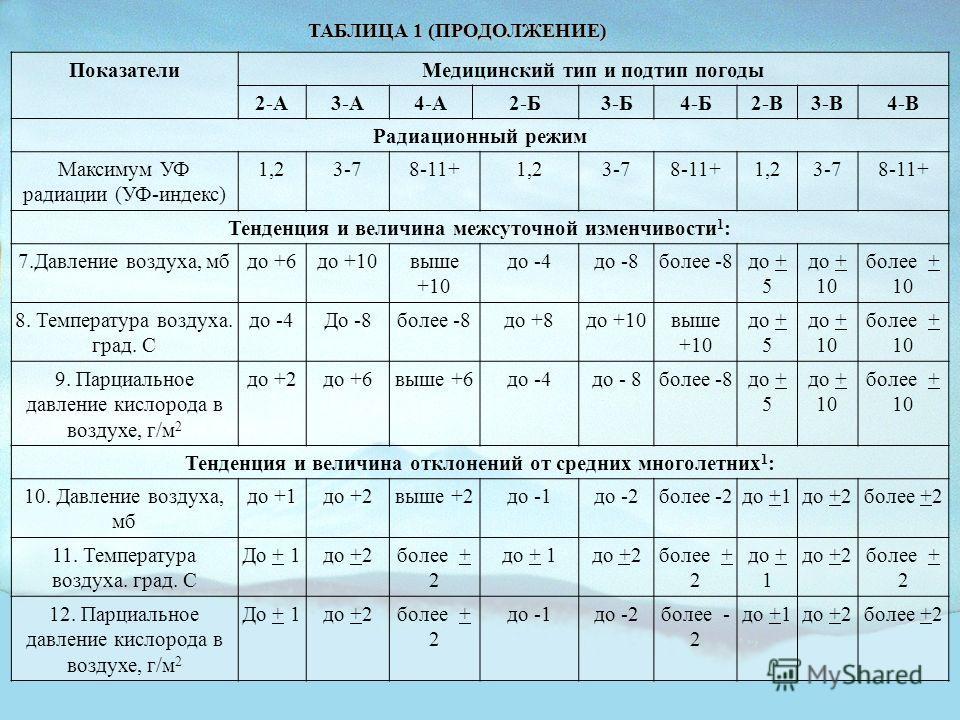 ПоказателиМедицинский тип и подтип погоды 2-А3-А4-А2-Б3-Б4-Б2-В3-В4-В Радиационный режим Максимум УФ радиации (УФ-индекс) 1,23-78-11+1,23-78-11+1,23-78-11+ Тенденция и величина межсуточной изменчивости 1 : 7.Давление воздуха, мбдо +6до +10выше +10 до