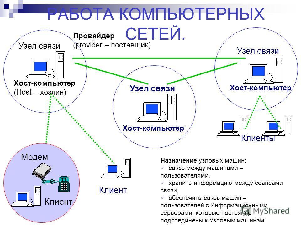 Узел связи Хост-компьютер (Host – хозяин) Узел связи Хост-компьютер Узел связи Хост-компьютер Клиент Клиенты Модем РАБОТА КОМПЬЮТЕРНЫХ СЕТЕЙ. Провайдер (provider – поставщик) Назначение узловых машин: связь между машинами – пользователями, хранить ин