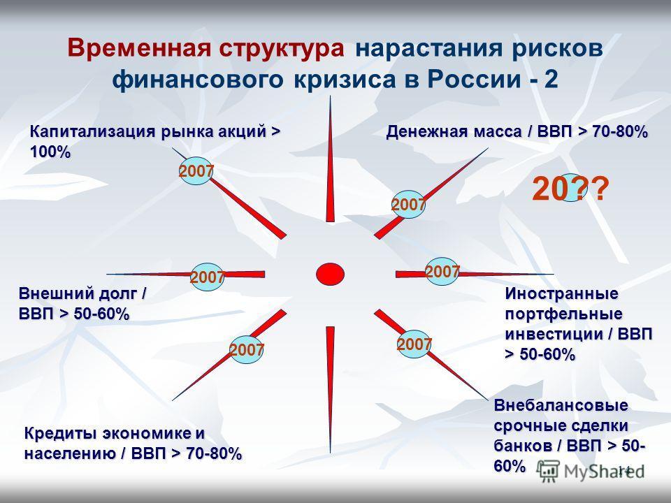 14 Временная структура нарастания рисков финансового кризиса в России - 2 Денежная масса / ВВП > 70-80% Кредиты экономике и населению / ВВП > 70-80% Капитализация рынка акций > 100% Иностранные портфельные инвестиции / ВВП > 50-60% Внебалансовые сроч