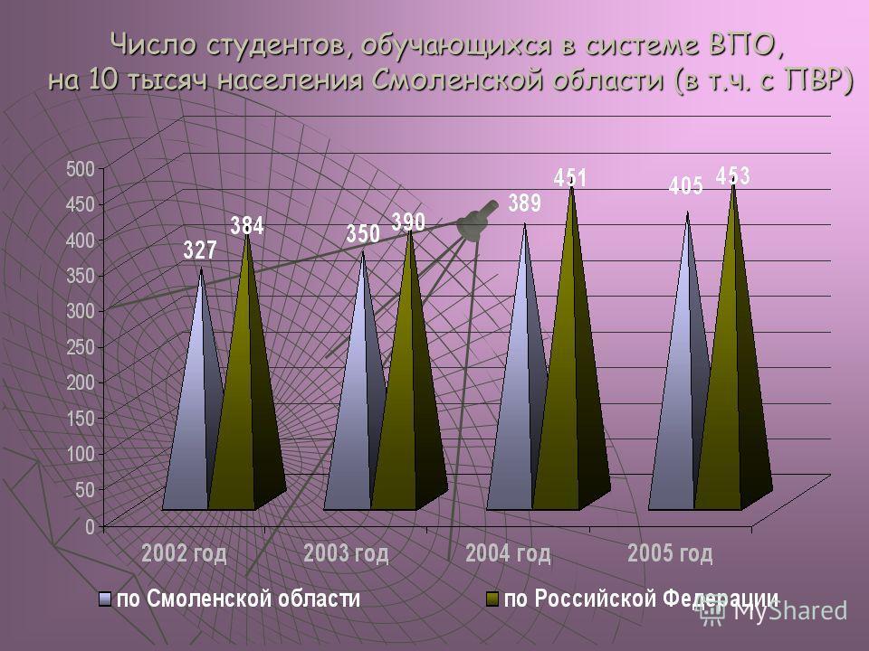 Число студентов, обучающихся в системе ВПО, на 10 тысяч населения Смоленской области (в т.ч. с ПВР)