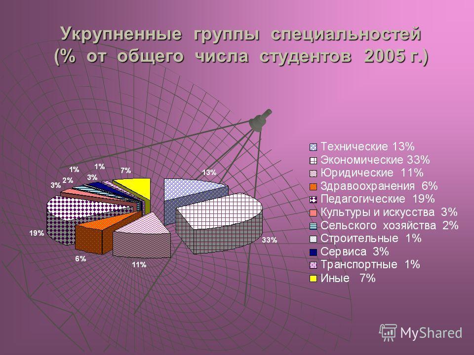 Укрупненные группы специальностей (% от общего числа студентов 2005 г.)
