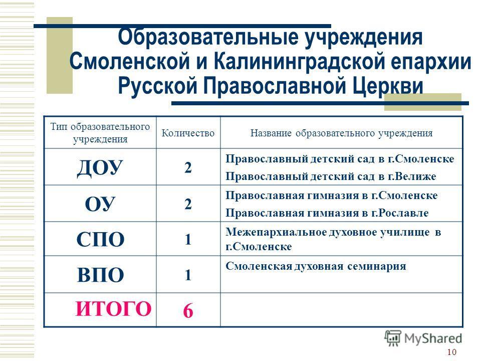 9 Хотел бы продолжить изучение православной культуры