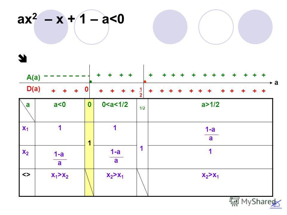 ax 2 – x + 1 – a