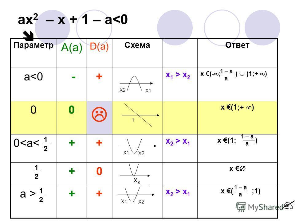 ax 2 – x + 1 – a x 1 x ( ;1) 1212 1212 1212 Х2Х2 Х1Х1 Х1 Х2 Х1Х1 Х2Х2 1 хвхв 1 – a a 1 – a a 1 – a a