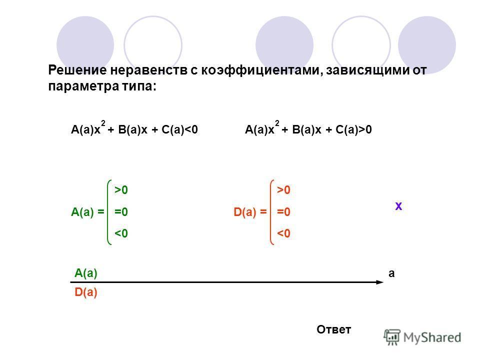 Решение неравенств с коэффициентами, зависящими от параметра типа: A(a)x + B(a)х + C(a)0 >0 A(a) = =0 0 D(a) = =0