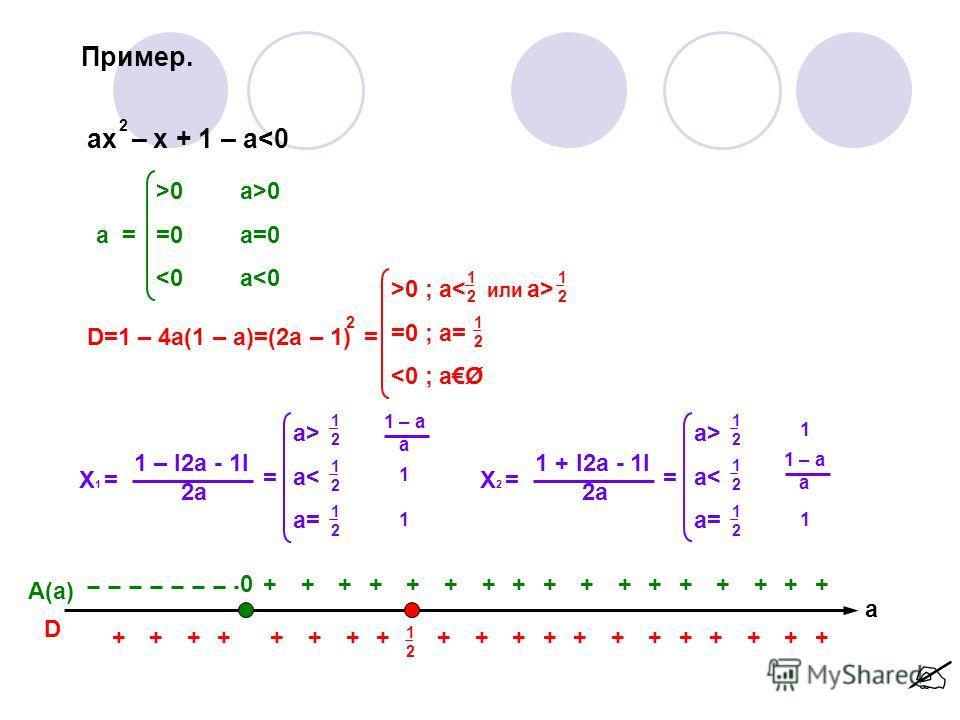 Пример. ax – x + 1 – a0 a = =0 0 a=0 a0 ; a =0 ; a=  a< a= 1212 1212 1212 1 – a a 1 1 X 2 = 1 + l2a - 1l 2a = a> a< a= 1212 1212 1212 1 1 1 – a a A(a) D 0 1212 +++++++++++++++++ +++++++++++++++++ +++ а