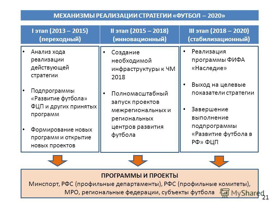 МЕХАНИЗМЫ РЕАЛИЗАЦИИ СТРАТЕГИИ «ФУТБОЛ – 2020» I этап (2013 – 2015) (переходный) II этап (2015 – 2018) (инновационный) III этап (2018 – 2020) (стабилизационный) Анализ хода реализации действующей стратегии Подпрограммы «Развитие футбола» ФЦП и других