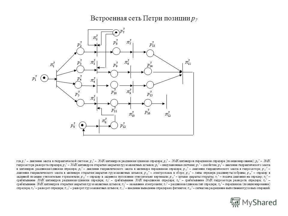 Встроенная сеть Петри позиции р 7 где р 1 7 – давление масла в гидравлической системе; р 2 7 – ЭМК цилиндров раздвижки/сдвижки спредера; р 3 7 – ЭМК цилиндров передвижки спредера (позиционирование); р 4 7 – ЭМК гидромотора разворота спредера; р 5 7 –
