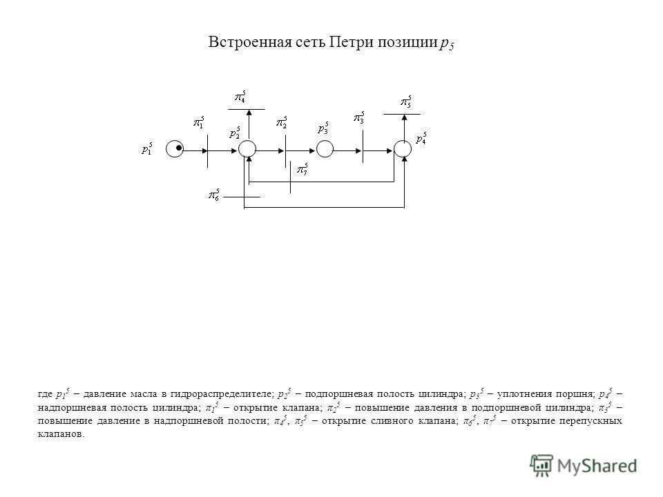 Встроенная сеть Петри позиции р 5 где р 1 5 – давление масла в гидрораспределителе; р 2 5 – подпоршневая полость цилиндра; р 3 5 – уплотнения поршня; р 4 5 – надпоршневая полость цилиндра; π 1 5 – открытие клапана; π 2 5 – повышение давления в подпор