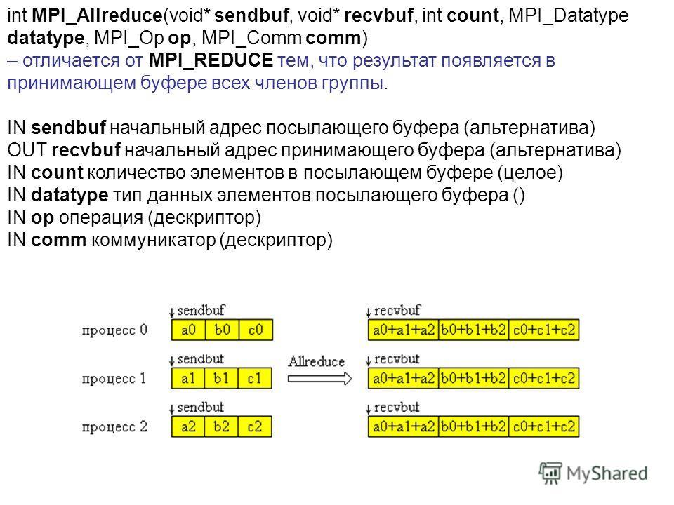 int MPI_Allreduce(void* sendbuf, void* recvbuf, int count, MPI_Datatype datatype, MPI_Op op, MPI_Comm comm) – отличается от MPI_REDUCE тем, что результат появляется в принимающем буфере всех членов группы. IN sendbuf начальный адрес посылающего буфер