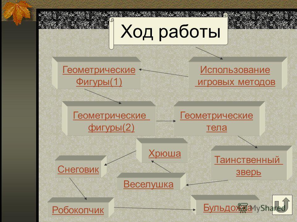 Геометрические фигуры и тела образовательная область «ТЕХНОЛОГИЯ»