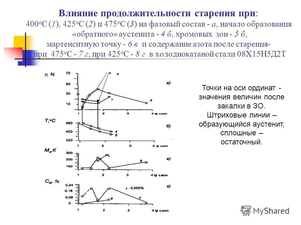 Влияние продолжительности старения при: 400 о С (1), 425 о С (2) и 475 о С (3) на фазовый состав - а, начало образования «обратного» аустенита - 4 б, хромовых зон - 5 б, мартенситную точку - 6 в и содержание азота после старения- при 475 о С - 7 г, п