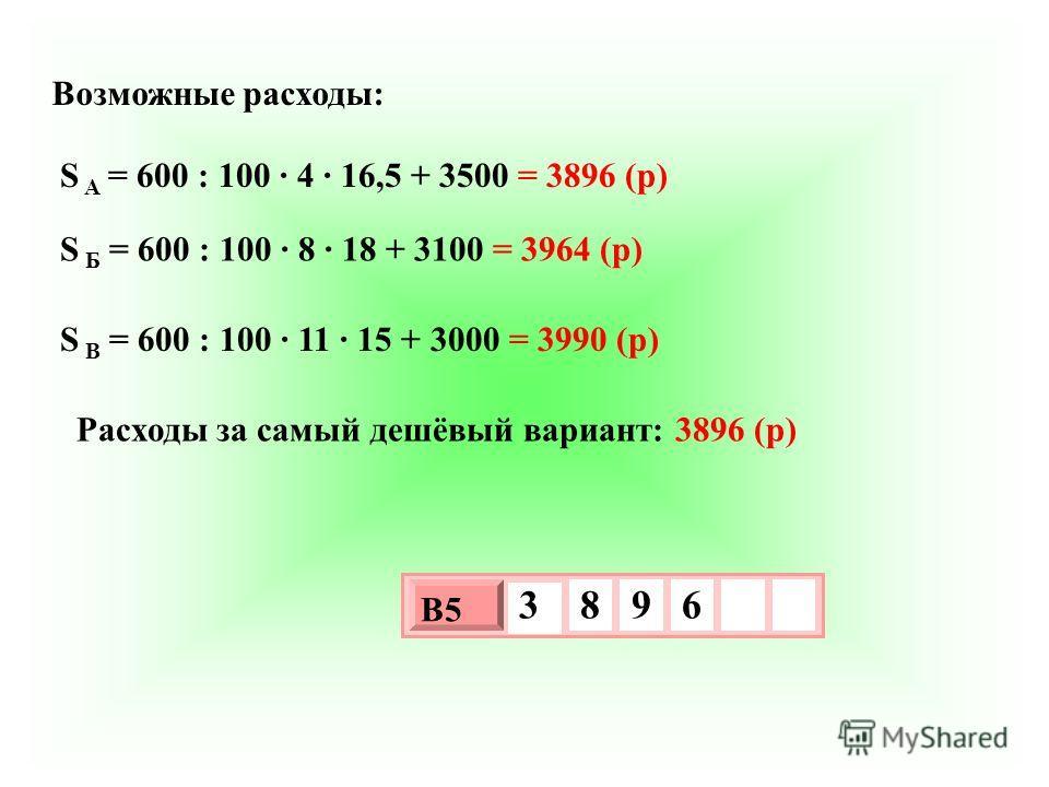 Возможные расходы: S A = 600 : 100 4 16,5 + 3500 = 3896 (р) S Б = 600 : 100 8 18 + 3100 = 3964 (р) S В = 600 : 100 11 15 + 3000 = 3990 (р) Расходы за самый дешёвый вариант: 3896 (р) 3 х 1 0 х В5 3 8 9 6