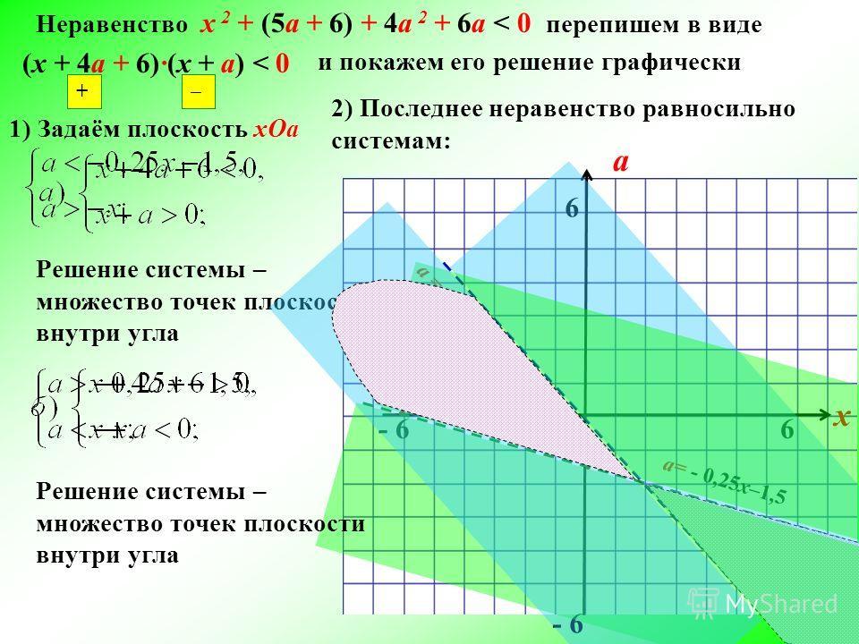 Неравенство х 2 + (5а + 6) + 4а 2 + 6а < 0 перепишем в виде (x + 4а + 6)(x + а) < 0 и покажем его решение графически 1) Задаём плоскость xOa a х 0 6 - 6 6 2) Последнее неравенство равносильно системам: а= - 0,25x–1,5 а = - x + Решение системы – множе