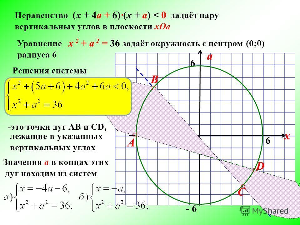 Неравенство (x + 4а + 6)(x + а) < 0 задаёт пару вертикальных углов в плоскости xOa Уравнение х 2 + а 2 = 36 задаёт окружность с центром (0;0) радиуса 6 a х 0 6 - 6 6 Решения системы -это точки дуг АВ и CD, А В C D лежащие в указанных вертикальных угл