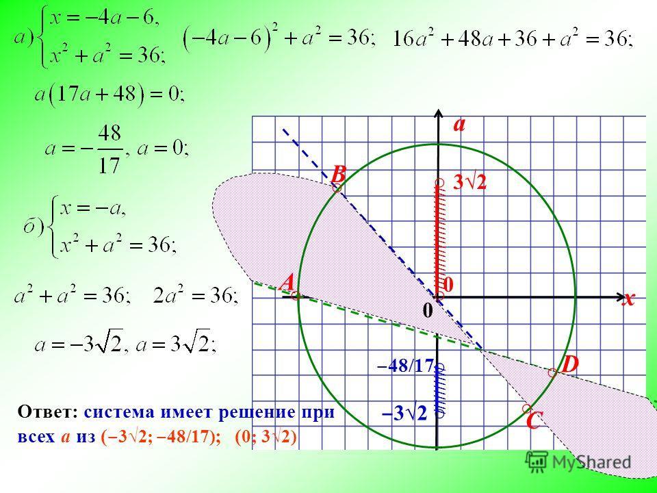 a х 0 А В C D 0 0 32 48/17 32 Ответ: система имеет решение при всех а из ( 32; 48/17) ; ( 0; 32) ////////////////////// //////////