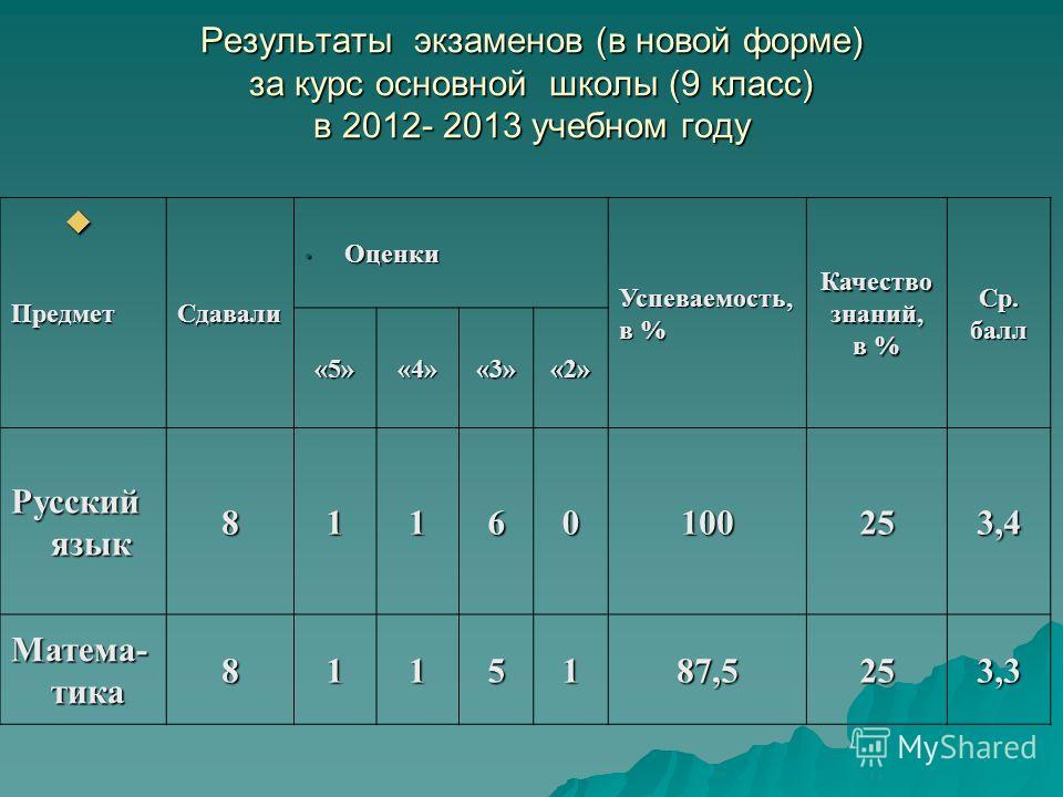 Результаты экзаменов (в новой форме) за курс основной школы (9 класс) в 2012- 2013 учебном году ПредметСдавали Оценки Оценки Успеваемость, в % Качествознаний, Ср.балл «5»«4»«3»«2» Русский язык 81160100253,4 Матема- тика 8115187,5253,3