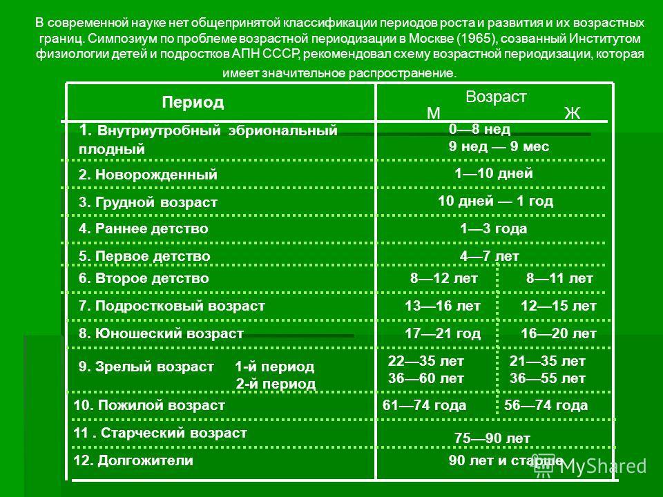 В современной науке нет общепринятой классификации периодов роста и развития и их возрастных границ. Симпозиум по проблеме возрастной периодизации в Москве (1965), созванный Институтом физиологии детей и подростков АПН СССР, рекомендовал схему возрас