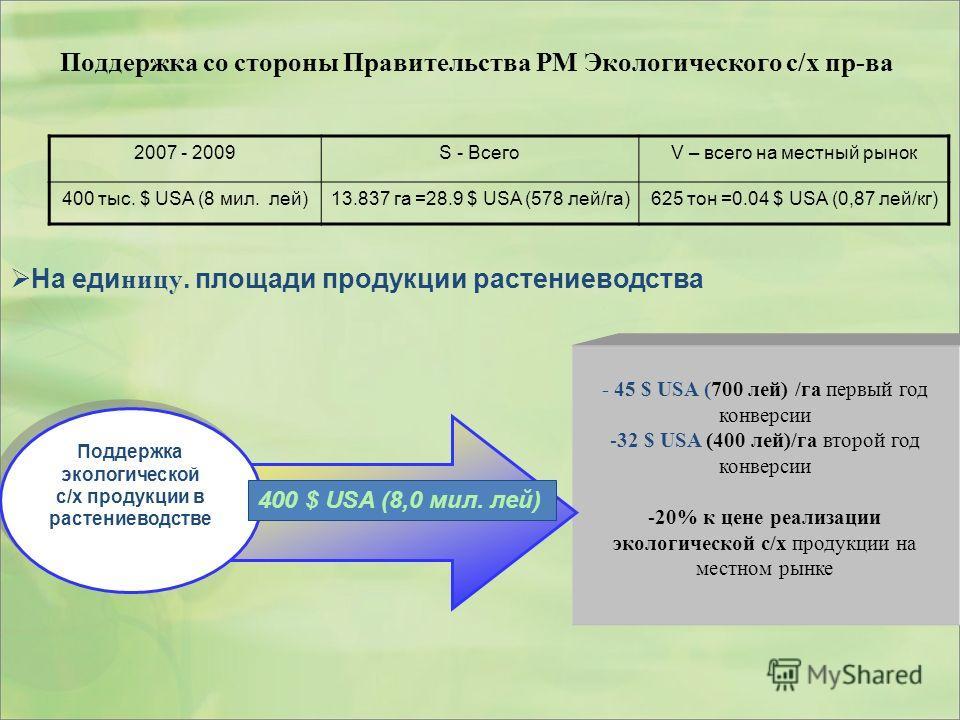 Поддержка со стороны Правительства РМ Экологического с/х пр-ва - 45 $ USA (700 лей) /га первый год конверсии -32 $ USA (400 лей)/га второй год конверсии -20% к цене реализации экологической с/х продукции на местном рынке Поддержка экологической с/х п