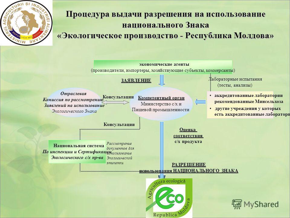 Процедура выдачи разрешения на использование национального Знака «Экологическое производство - Республика Молдова» экономические агенты (производители, импортеры, хозяйствующие субъекты, коммерсанты) ЗАЯВЛЕНИЕ Компетентный орган Министерство с/х и Пи